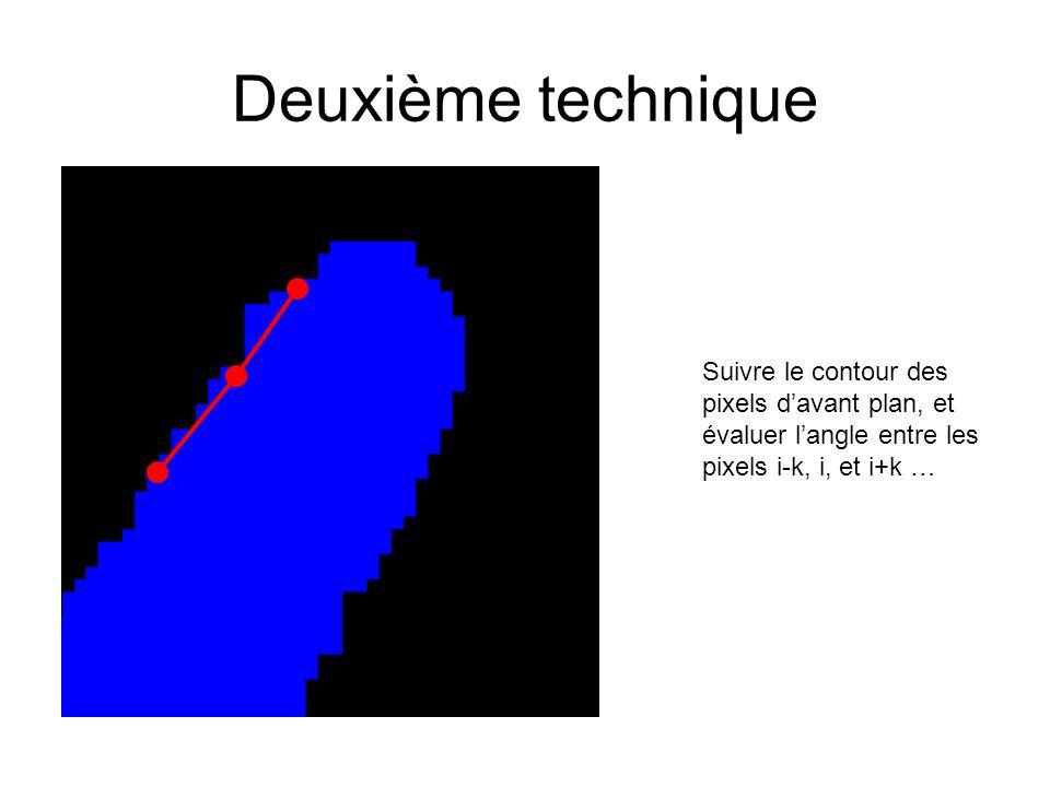 Deuxième technique Suivre le contour des pixels d'avant plan, et évaluer l'angle entre les pixels i-k, i, et i+k …