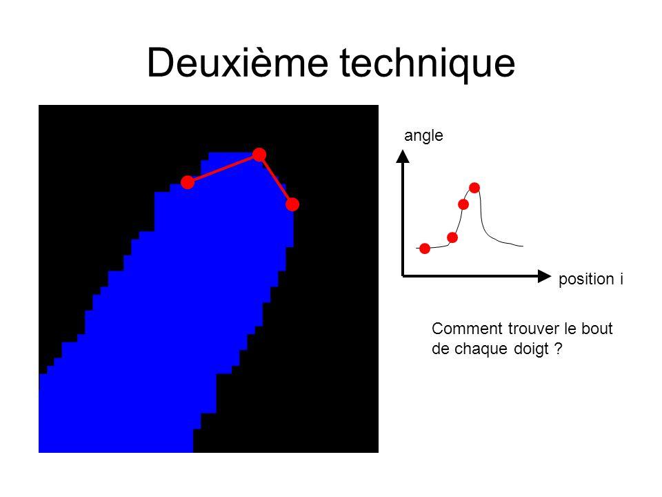 Deuxième technique angle position i