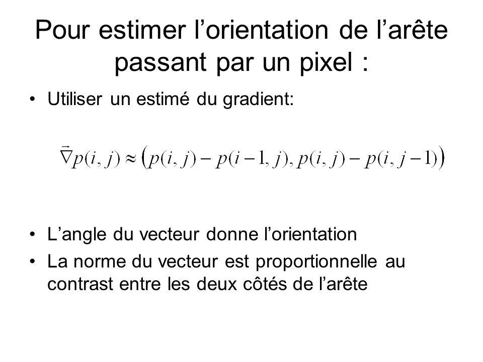Pour estimer l'orientation de l'arête passant par un pixel :