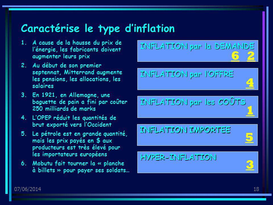 6 2 4 1 5 3 Caractérise le type d'inflation INFLATION par la DEMANDE