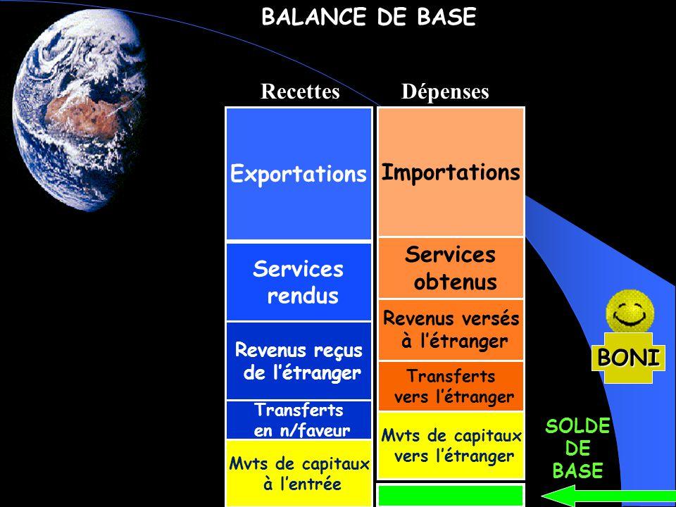 BALANCE DE BASE Recettes Dépenses Exportations Importations Services