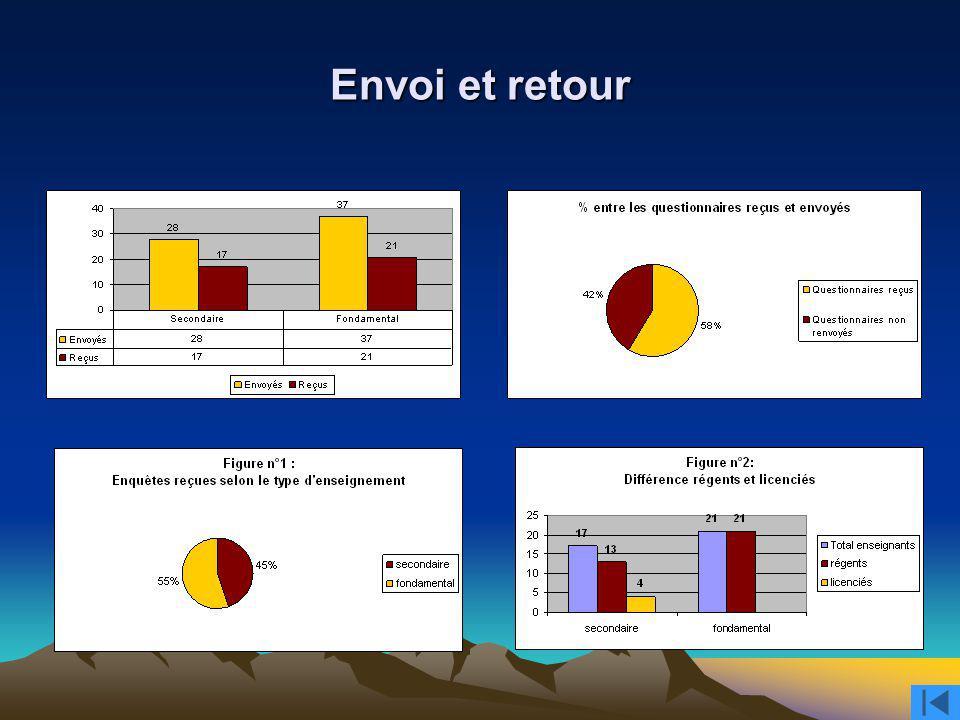 Envoi et retour Envoi : Le nombre total de questionnaires envoyé est de soixante-cinq dont.