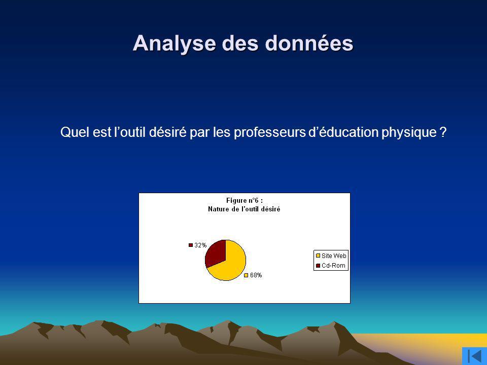 Analyse des données Quel est l'outil désiré par les professeurs d'éducation physique