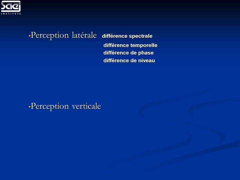 Perception latérale différence spectrale