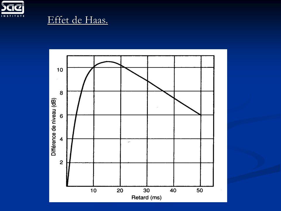 Effet de Haas.
