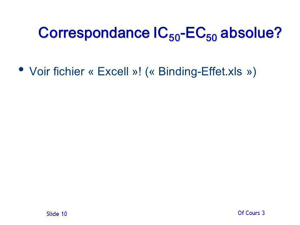 Correspondance IC50-EC50 absolue