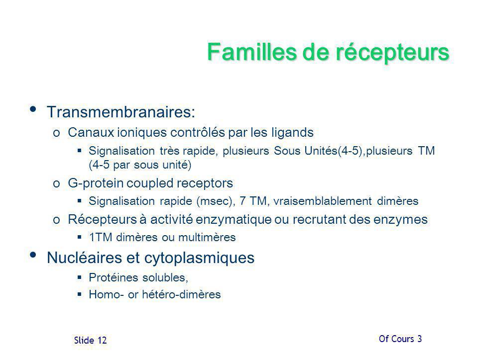Familles de récepteurs