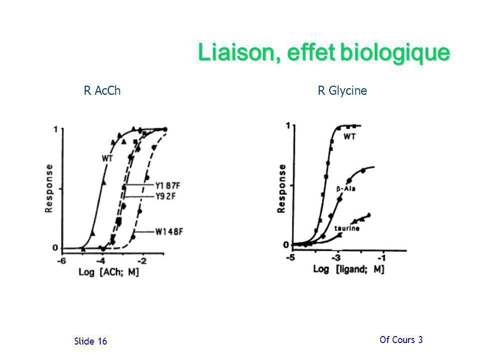 Liaison, effet biologique