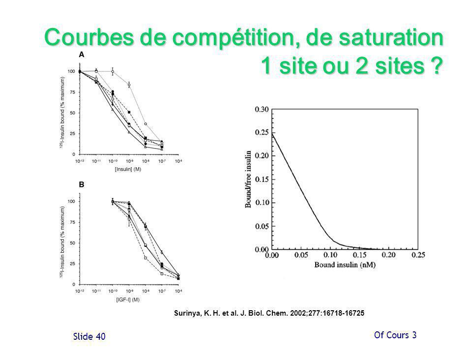 Courbes de compétition, de saturation 1 site ou 2 sites