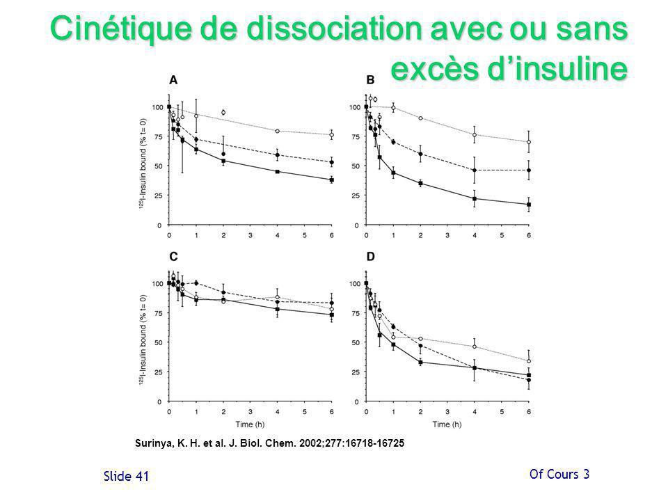 Cinétique de dissociation avec ou sans excès d'insuline