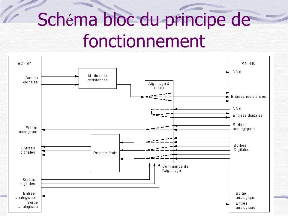 Schéma bloc du principe de fonctionnement