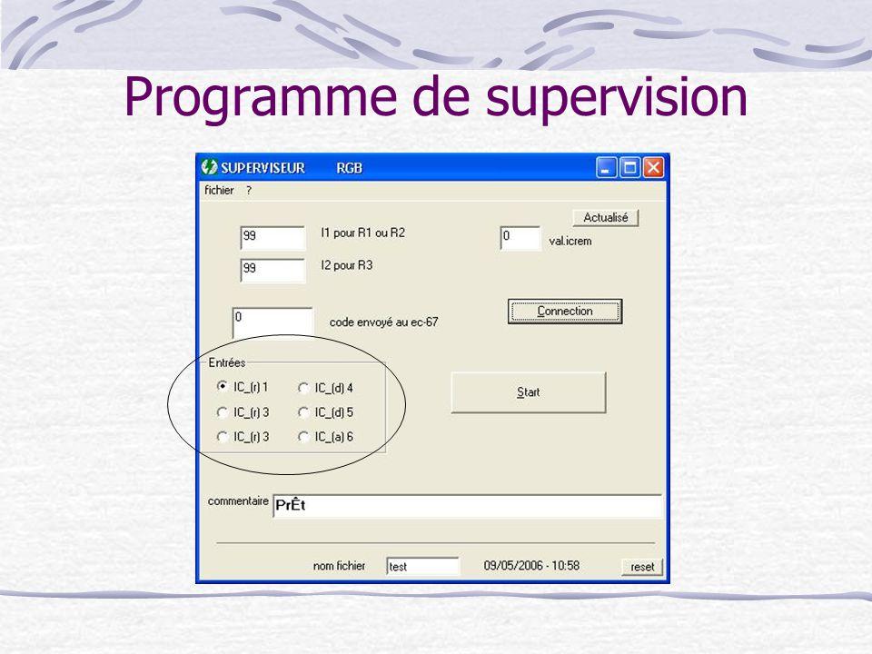 Programme de supervision
