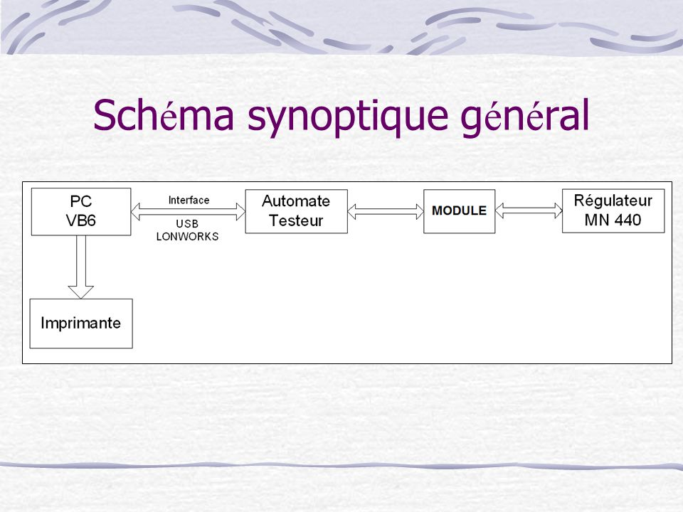 Schéma synoptique général