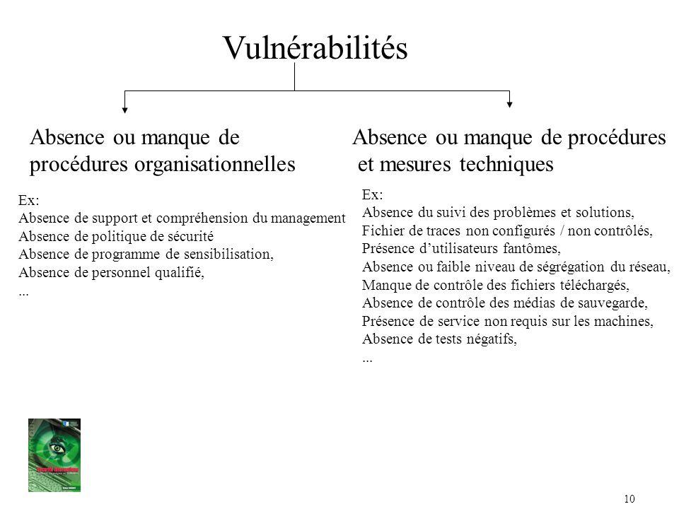 Vulnérabilités Absence ou manque de procédures organisationnelles
