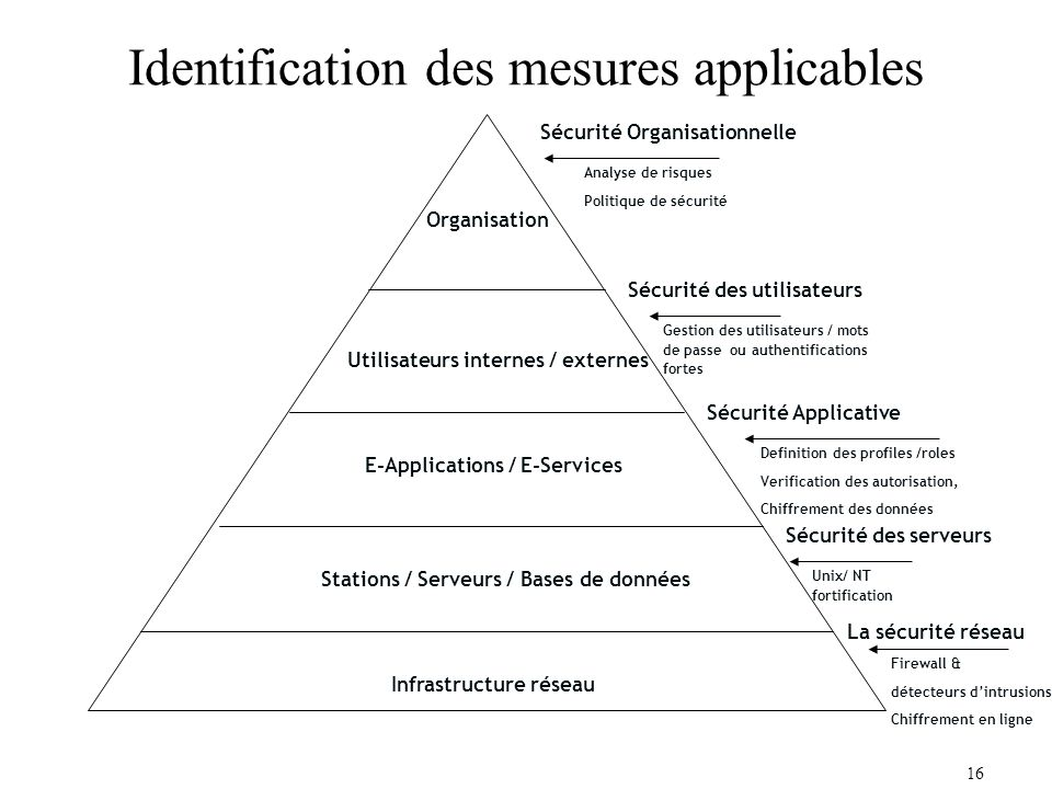 Identification des mesures applicables