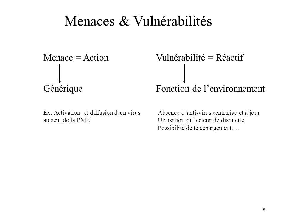 Menaces & Vulnérabilités