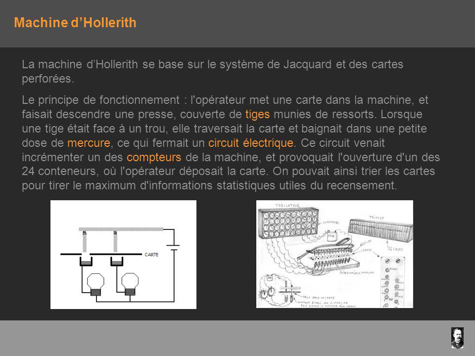 Machine d'Hollerith La machine d'Hollerith se base sur le système de Jacquard et des cartes perforées.