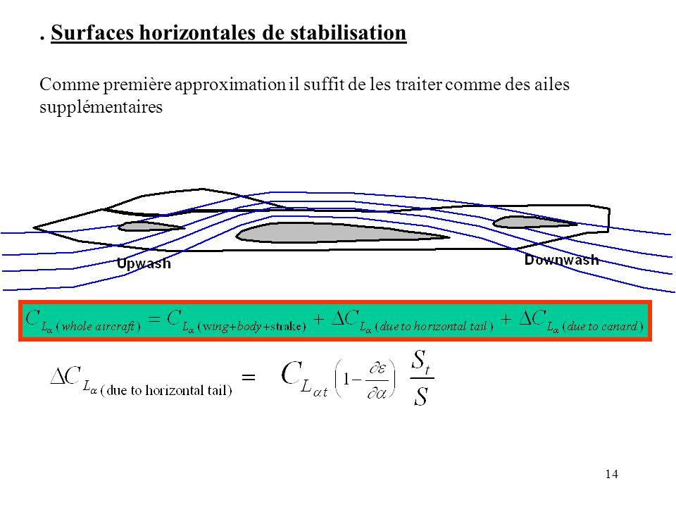 . Surfaces horizontales de stabilisation