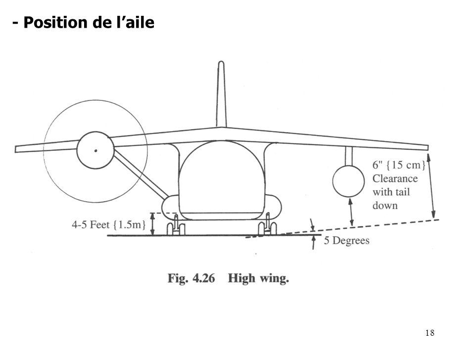 - Position de l'aile