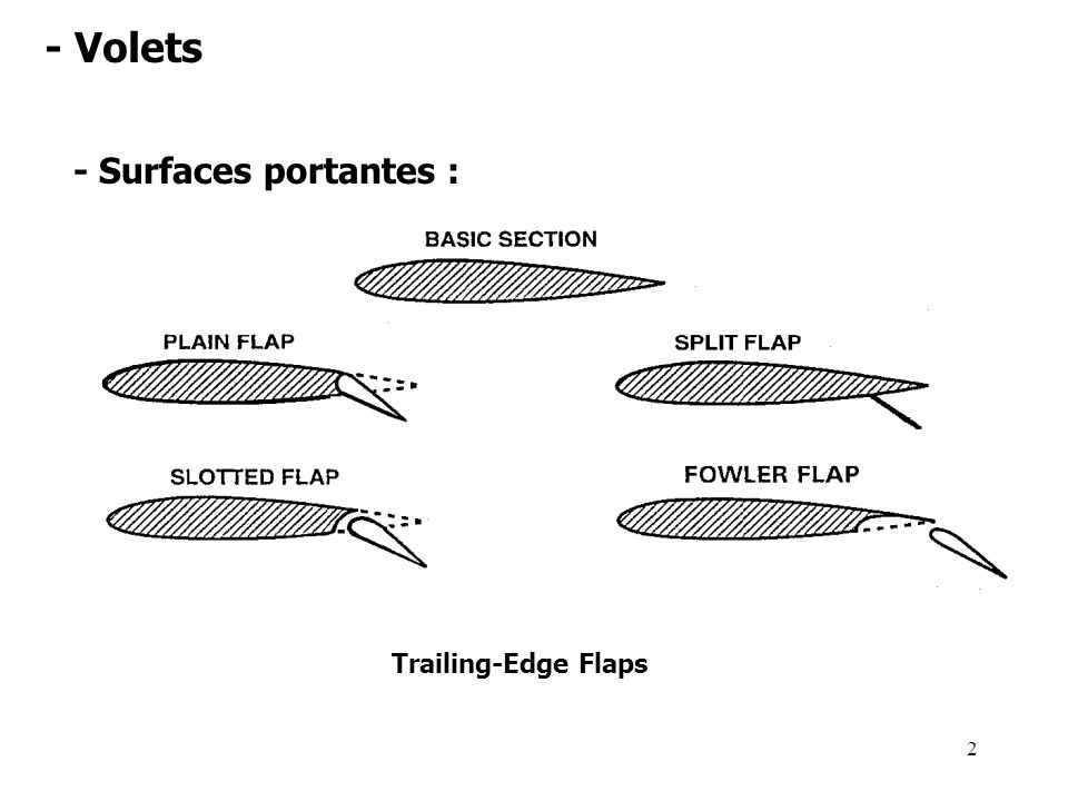 - Volets - Surfaces portantes : Trailing-Edge Flaps