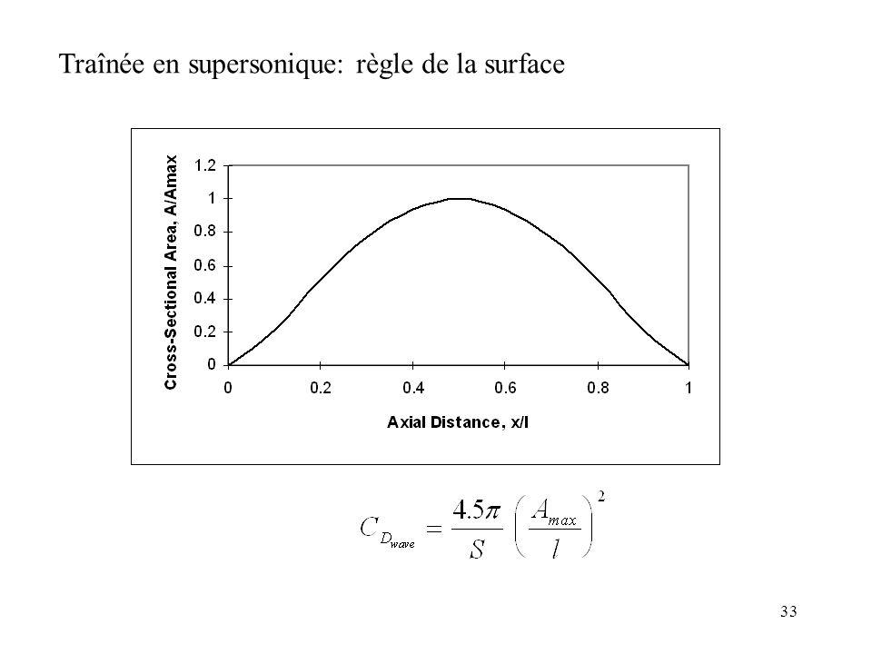 Traînée en supersonique: règle de la surface