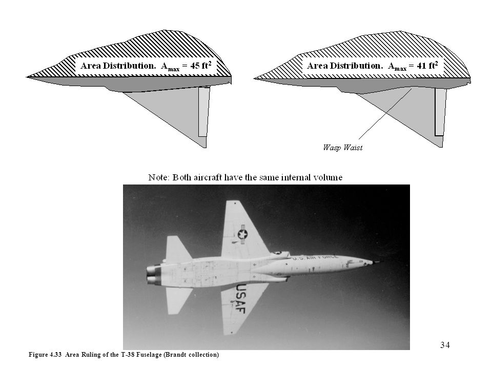 Figure 4.33 Area Ruling of the T-38 Fuselage (Brandt collection)