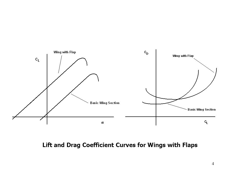 Lift and Drag Coefficient Curves for Wings with Flaps