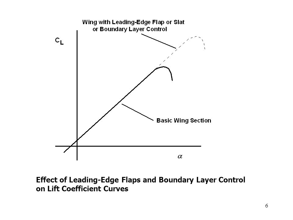 Effect of Leading-Edge Flaps and Boundary Layer Control on Lift Coefficient Curves