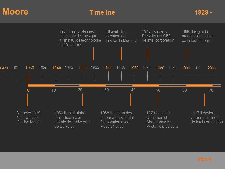 Moore Timeline 1929 - Moore 1954 Il est professeur