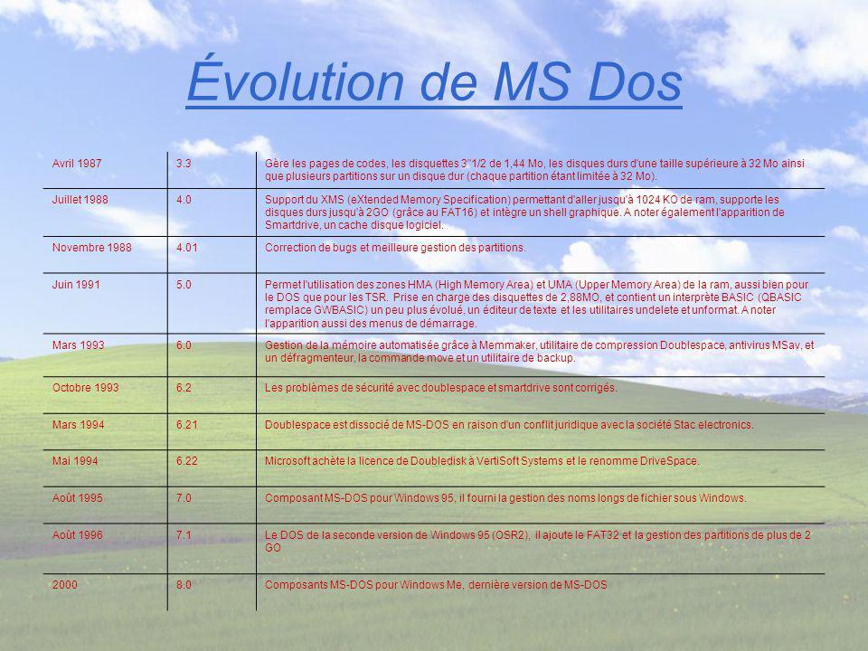 Évolution de MS Dos Avril 1987 3.3