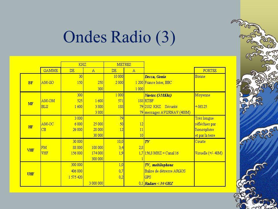 Ondes Radio (3)