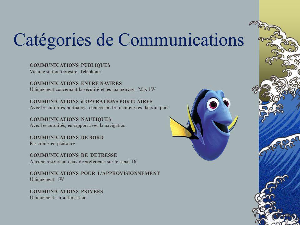 Catégories de Communications