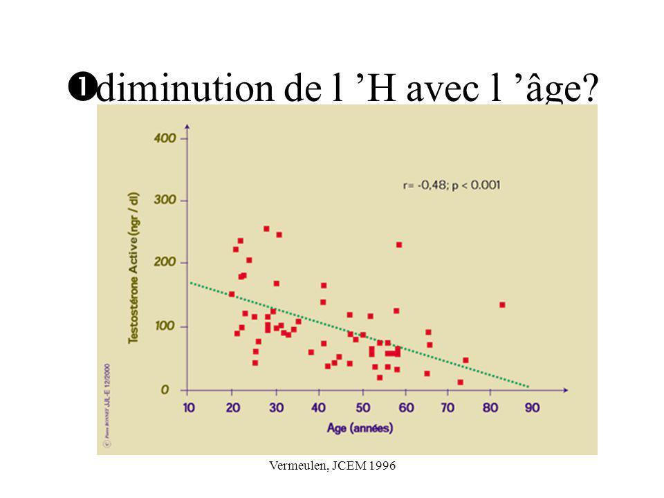 diminution de l 'H avec l 'âge