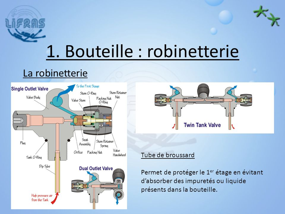 1. Bouteille : robinetterie