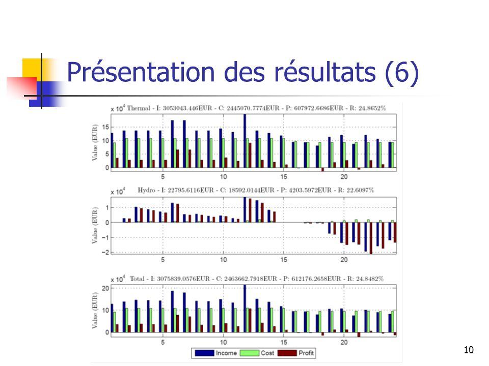 Présentation des résultats (6)