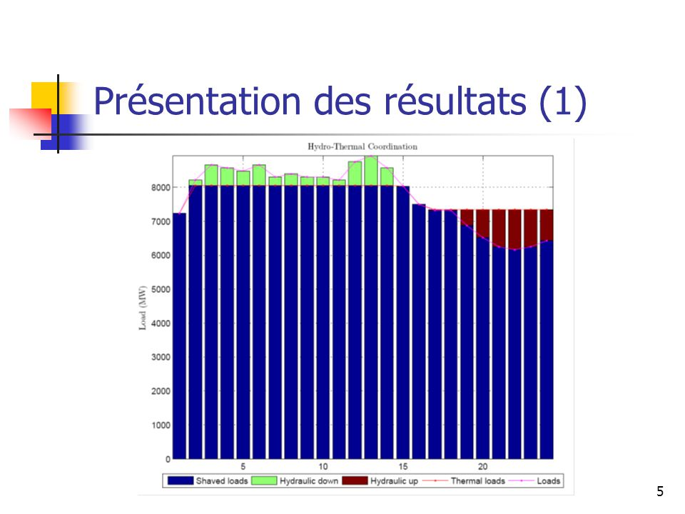 Présentation des résultats (1)