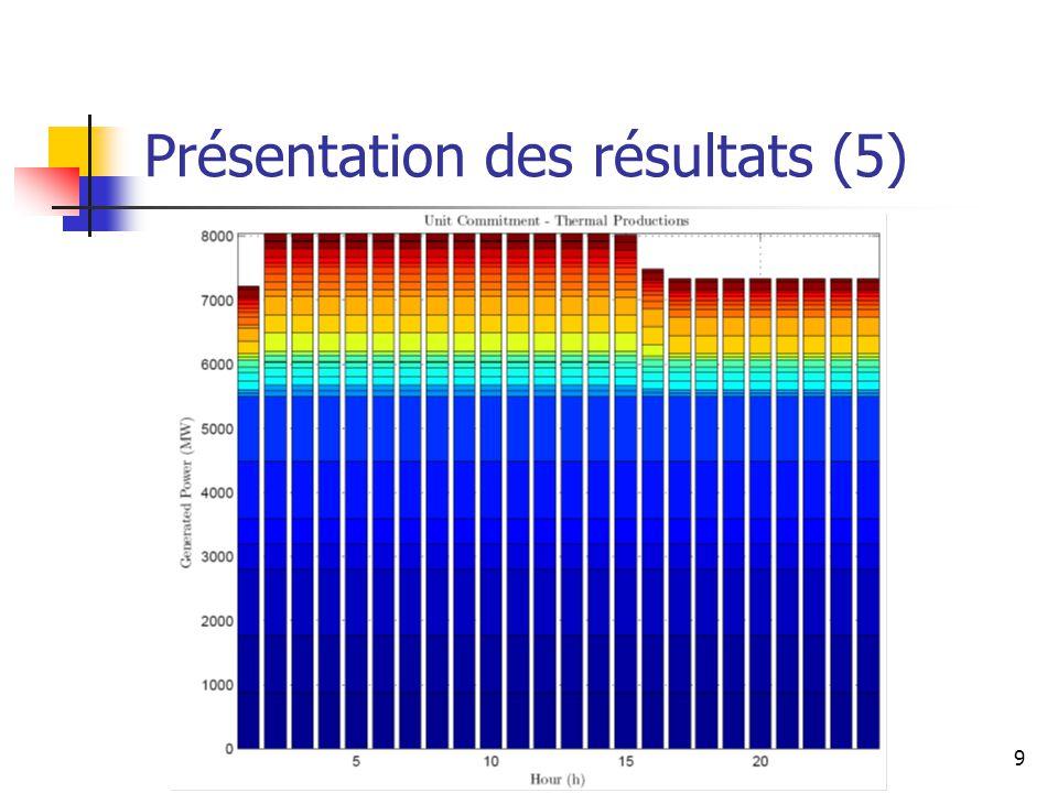 Présentation des résultats (5)
