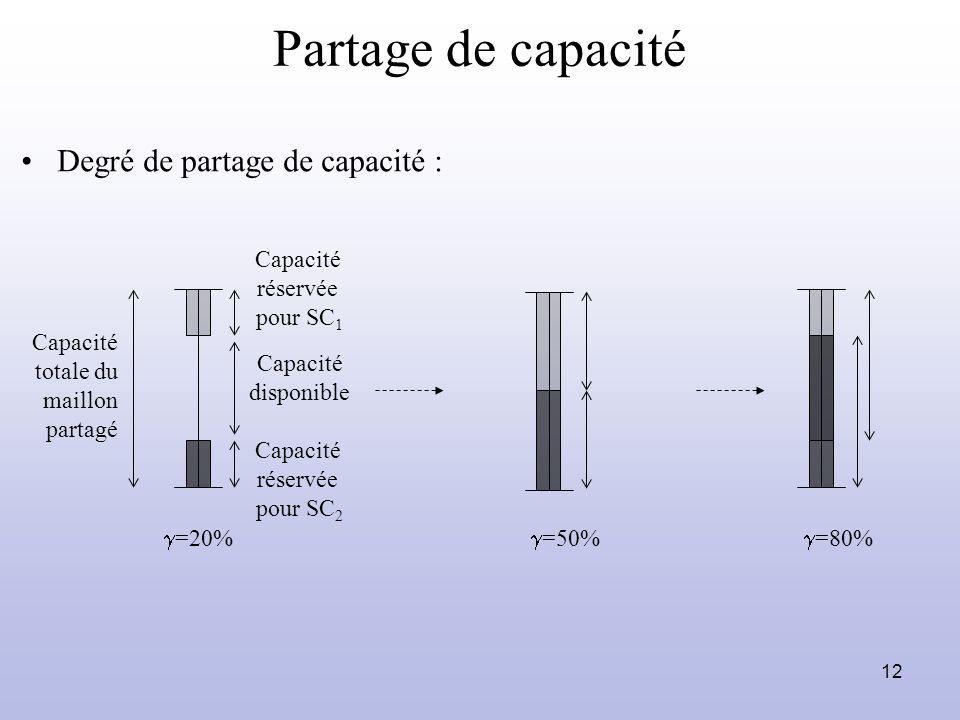 Partage de capacité Degré de partage de capacité : Capacité réservée