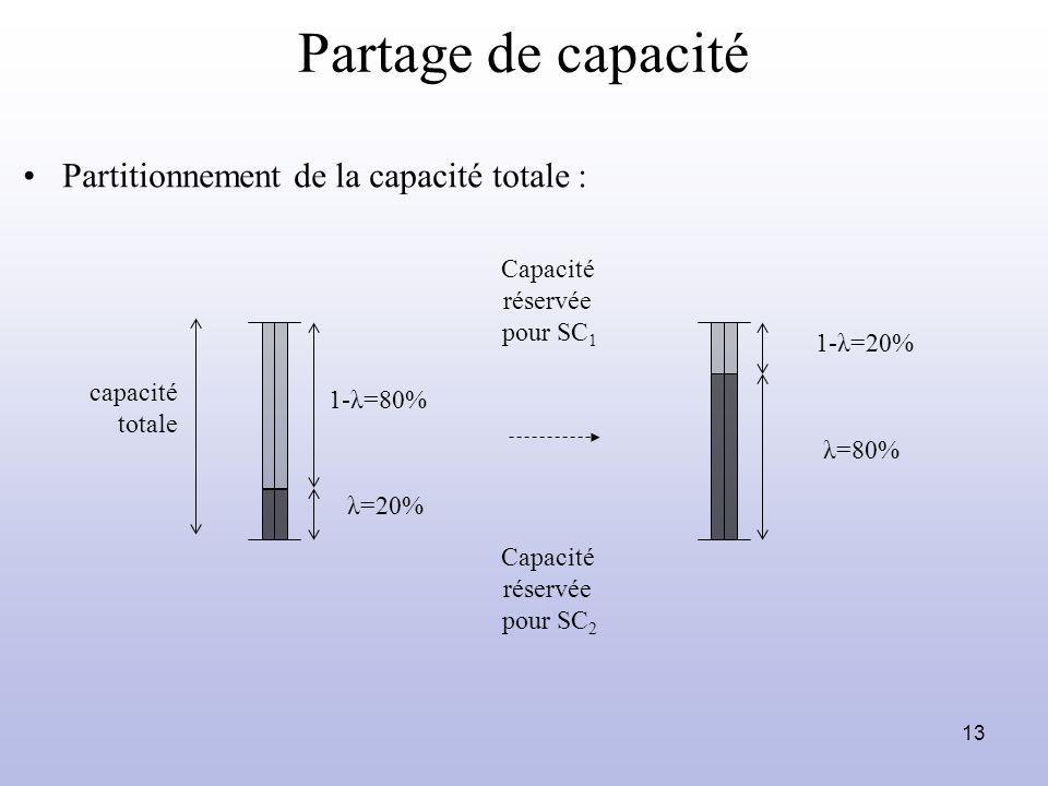 Partage de capacité Partitionnement de la capacité totale : Capacité