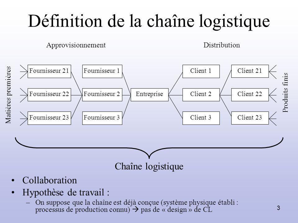 Définition de la chaîne logistique