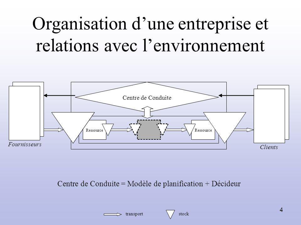 Organisation d'une entreprise et relations avec l'environnement