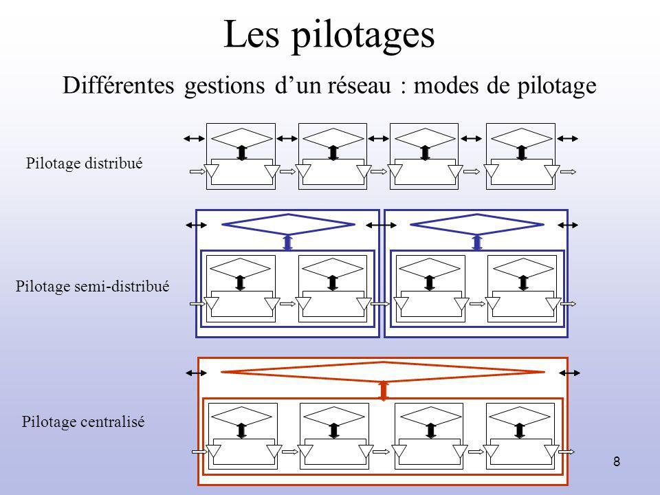 Différentes gestions d'un réseau : modes de pilotage