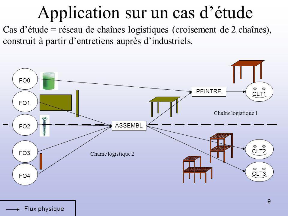 Application sur un cas d'étude