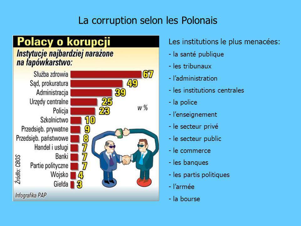 La corruption selon les Polonais