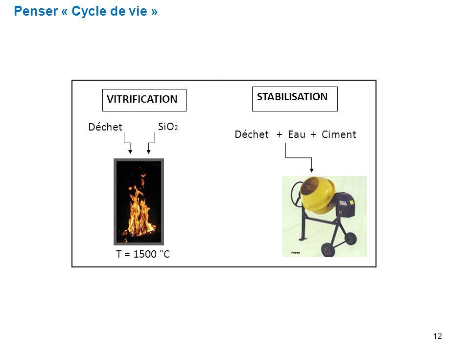 Penser « Cycle de vie » VITRIFICATION STABILISATION Déchet SiO2