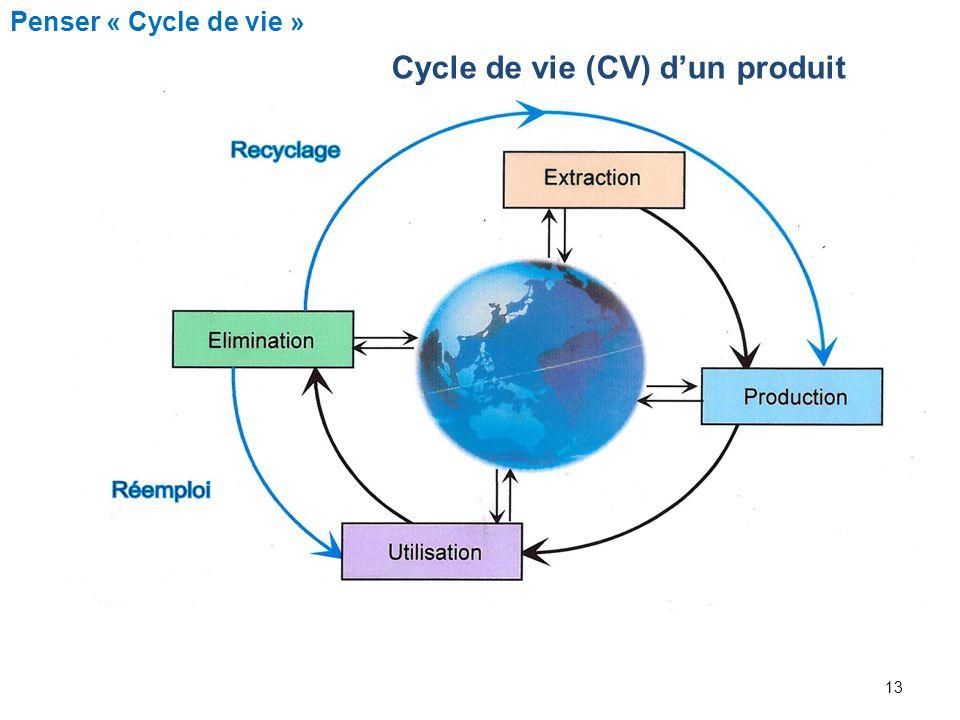 Cycle de vie (CV) d'un produit