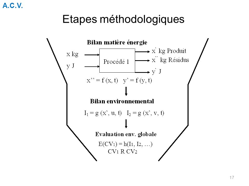 Etapes méthodologiques