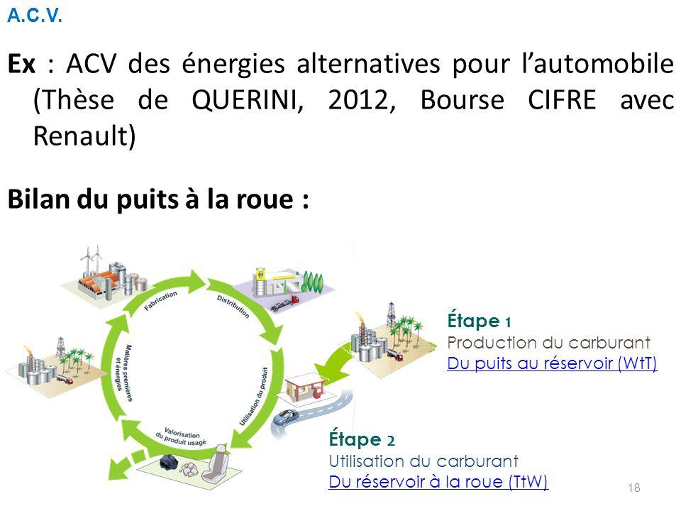 A.C.V. Ex : ACV des énergies alternatives pour l'automobile (Thèse de QUERINI, 2012, Bourse CIFRE avec Renault) Bilan du puits à la roue :