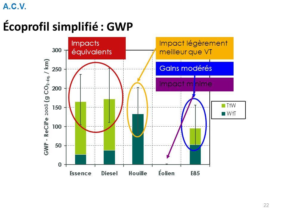 Écoprofil simplifié : GWP