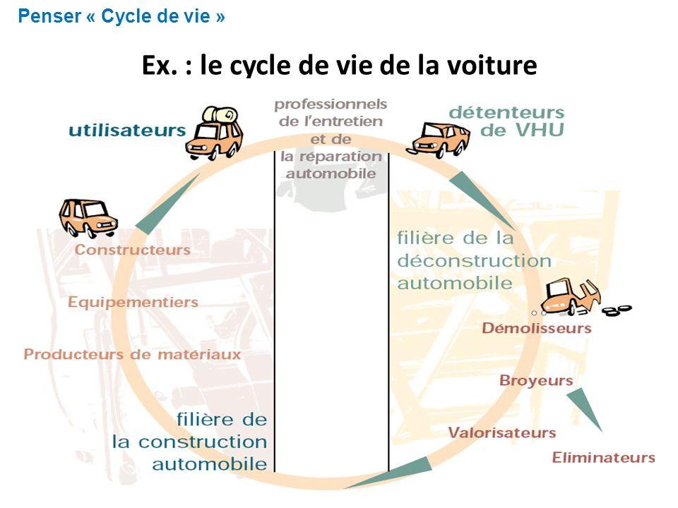 Ex. : le cycle de vie de la voiture